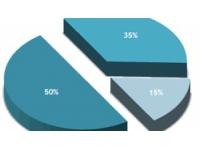 Plus de 18 000 cadres recrutés en Rhône-Alpes/Auvergne en 2015 ?
