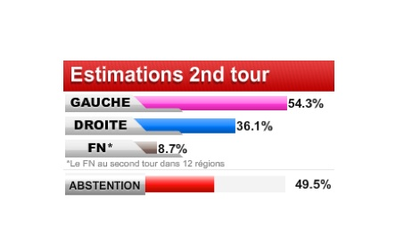 Régionales 2010 : la Gauche obtient 54,3% au niveau national