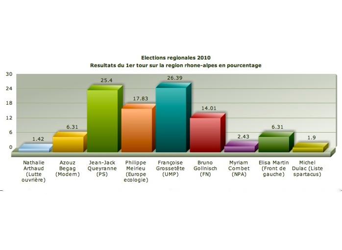 Régionales 2010 : les résultats définitifs du premier tour en Rhône-Alpes