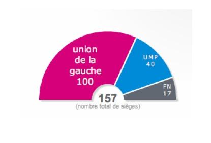 On connait la répartition des sièges au nouveau Conseil régional
