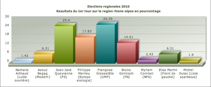 Lyon : alerte à la pollution atmosphérique