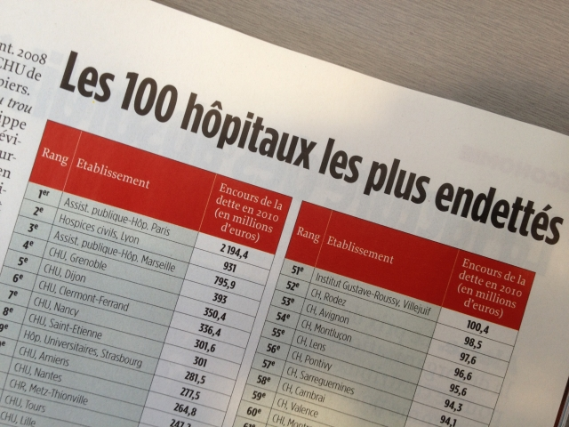 Classement des 100 hôpitaux les plus endettés de France - Photo Lyonmag.com