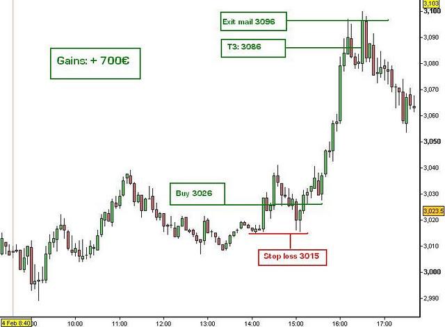 Bourse : chute des valeurs lyonnaises en 2011