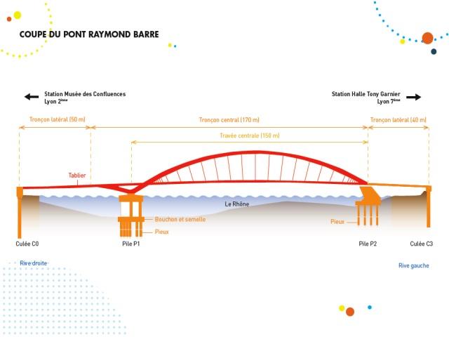 Le pont Raymond Barre - DR Sytral