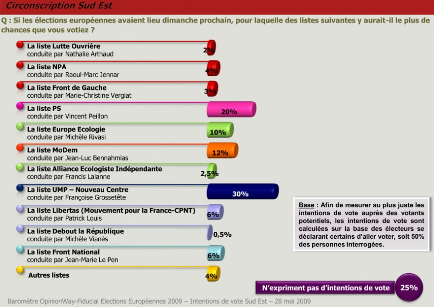 Européennes : L'UMP en tête des sondages dans le Sud-Est
